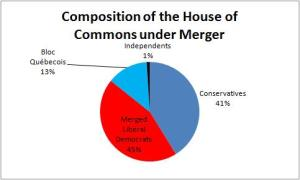 Pie chart of the House of Commons under a hypothetical merger