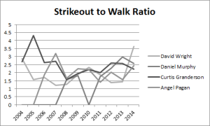 Strikeout-to-Walk ratio appears to contain a strong random element.