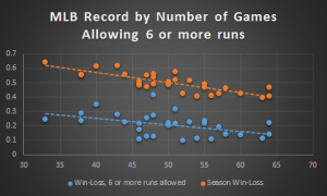 Less noise for the season numbers, but the trends are unmistakable.