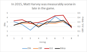Matt Harvey shows a noticeable uptick in batting stats after the fifth inning.