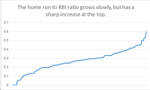 The home-run-to-RBI ratio of all batters with 150 plate appearances, as of May 30.